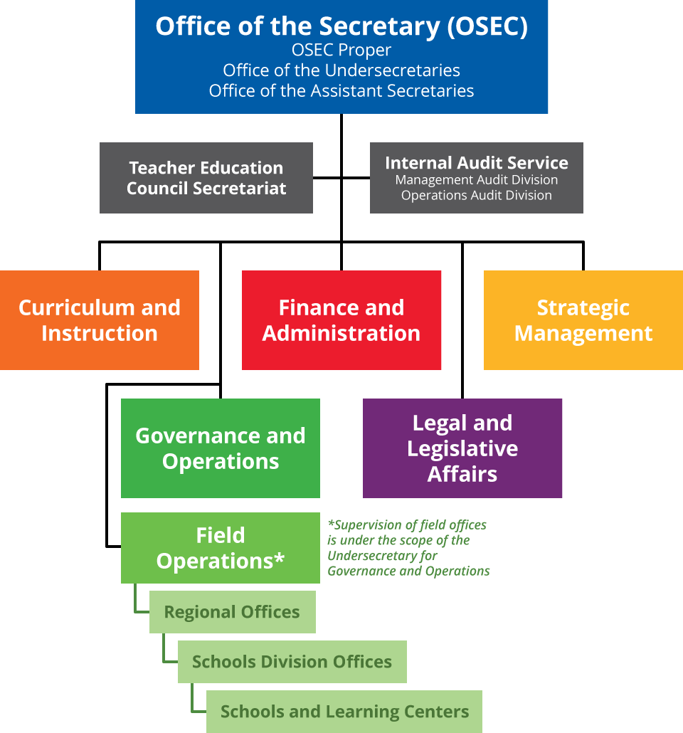 Central office organizational structure department of education organizational strands altavistaventures Gallery