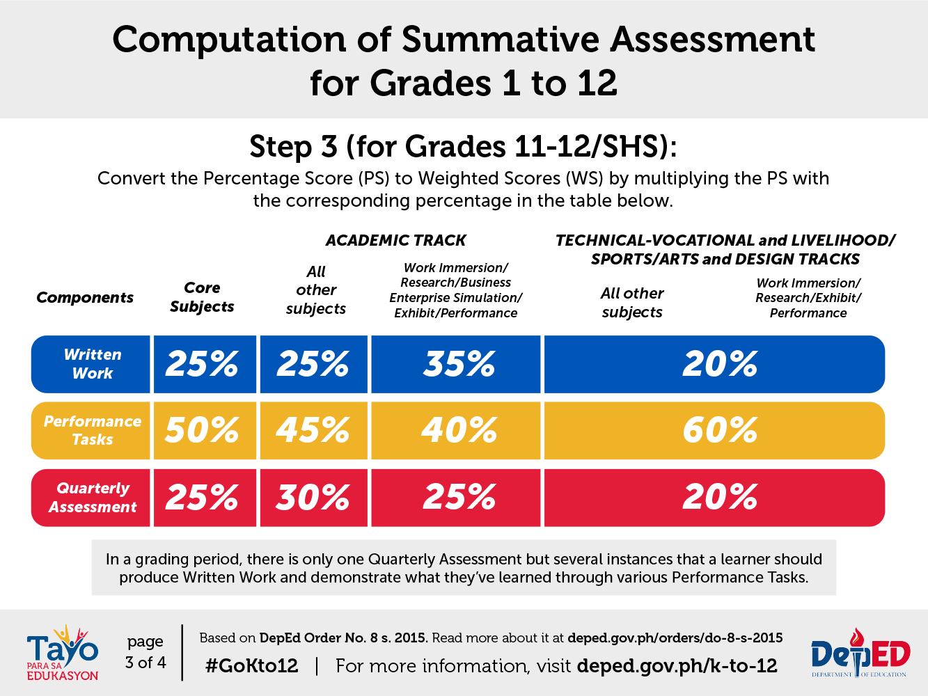 Classroom Assessment Guidelines | Department of Education